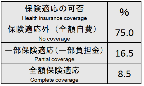 1-3US Health insurance for acupuncture