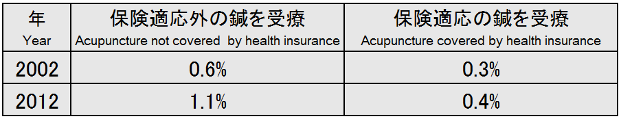 1-4US health insurance of acupunture