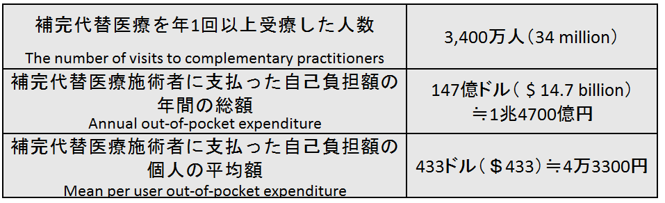 1-2US expenditures for complementary practitioners