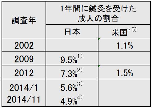 日米の鍼の比較 | 一般社団法人...