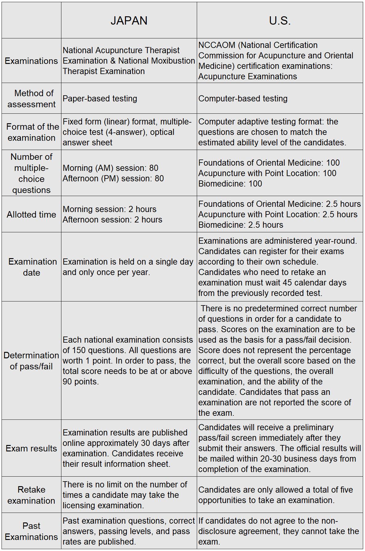 Comparison of Japan and U S  acupuncture | 一般社団法人鍼灸